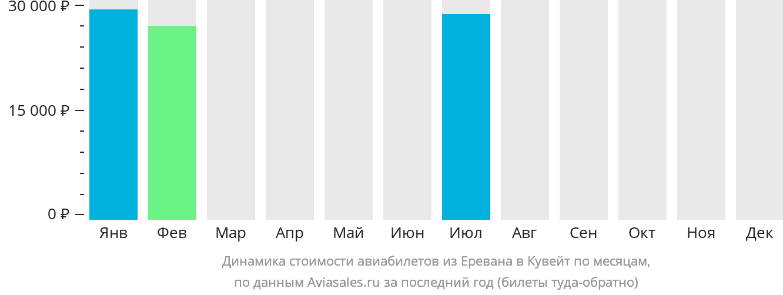 Динамика стоимости авиабилетов из Еревана в Кувейт по месяцам