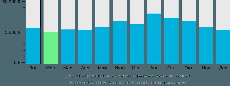 Динамика стоимости авиабилетов из Еревана в Казань по месяцам