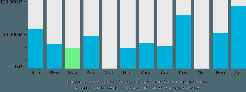 Динамика стоимости авиабилетов из Еревана в Казахстан по месяцам