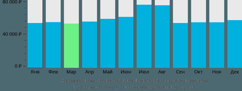 Динамика стоимости авиабилетов из Еревана в Лос-Анджелес по месяцам