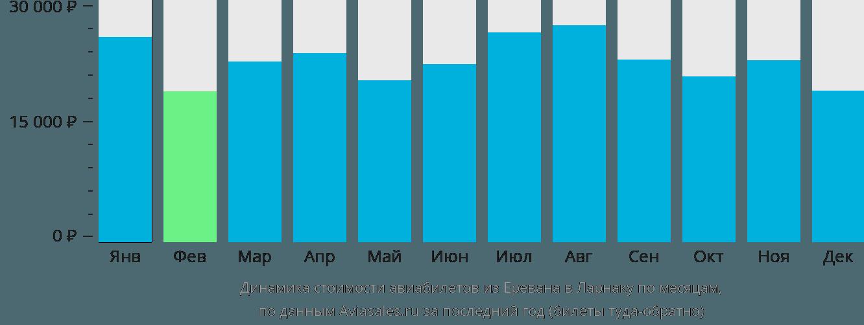 Динамика стоимости авиабилетов из Еревана в Ларнаку по месяцам
