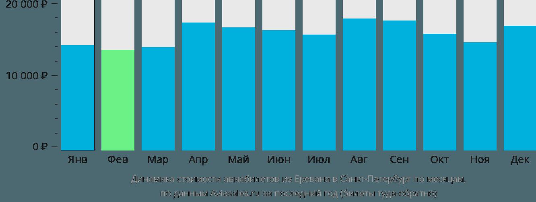 Динамика стоимости авиабилетов из Еревана в Санкт-Петербург по месяцам
