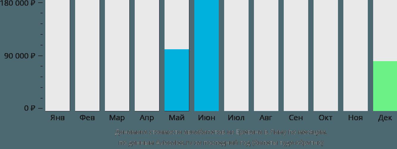 Динамика стоимости авиабилетов из Еревана в Лиму по месяцам