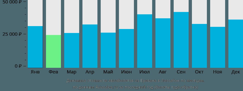 Динамика стоимости авиабилетов из Еревана в Лиссабон по месяцам