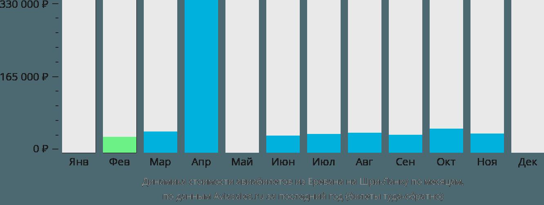 Динамика стоимости авиабилетов из Еревана на Шри-Ланку по месяцам