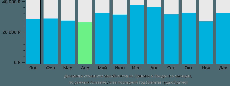Динамика стоимости авиабилетов из Еревана в Лондон по месяцам