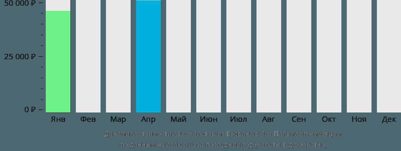 Динамика стоимости авиабилетов из Еревана в Лас-Пальмас по месяцам