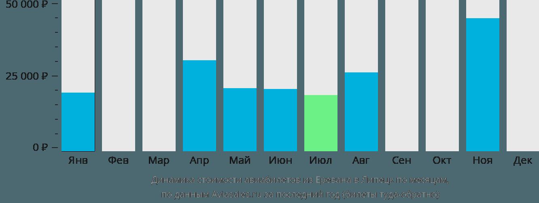 Динамика стоимости авиабилетов из Еревана в Липецк по месяцам
