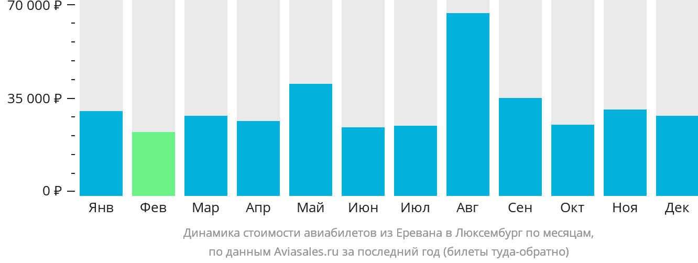 Динамика стоимости авиабилетов из Еревана в Люксембург по месяцам