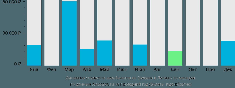 Динамика стоимости авиабилетов из Еревана в Латвию по месяцам