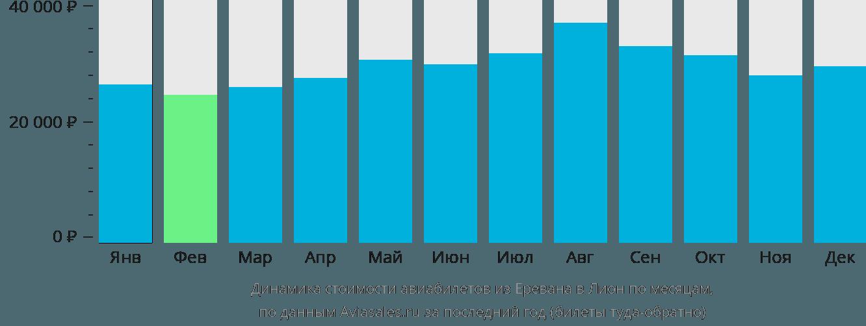 Динамика стоимости авиабилетов из Еревана в Лион по месяцам