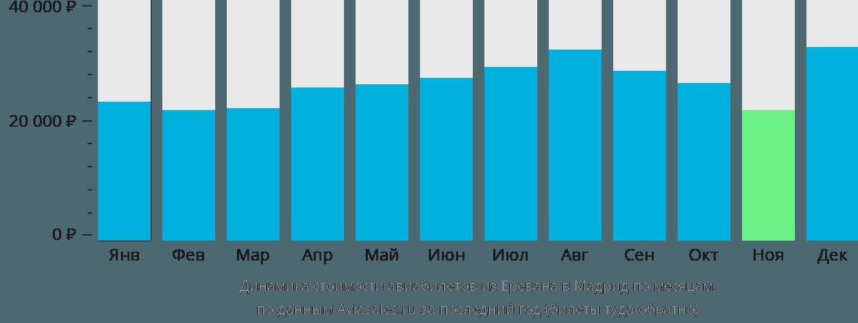 Динамика стоимости авиабилетов из Еревана в Мадрид по месяцам
