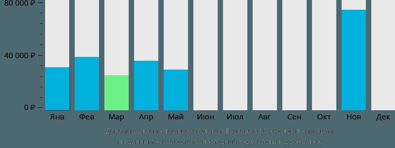 Динамика стоимости авиабилетов из Еревана в Манчестер по месяцам