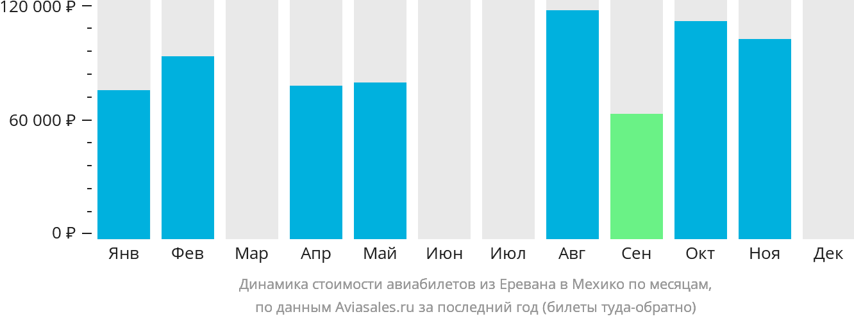 Динамика стоимости авиабилетов из Еревана в Мехико по месяцам