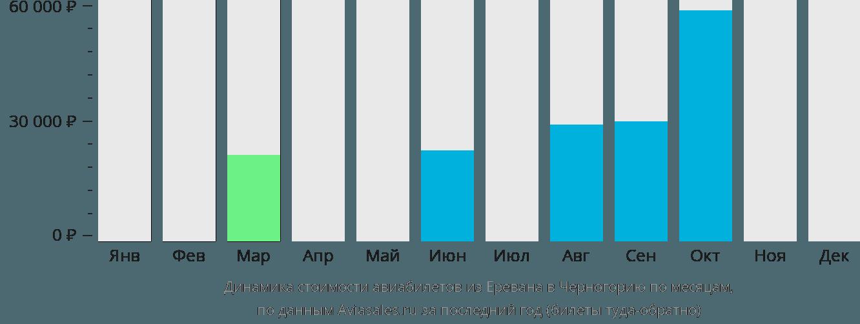 Динамика стоимости авиабилетов из Еревана в Черногорию по месяцам
