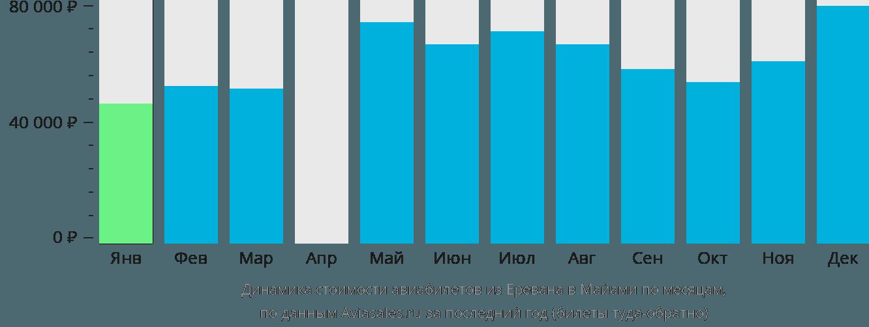 Динамика стоимости авиабилетов из Еревана в Майами по месяцам