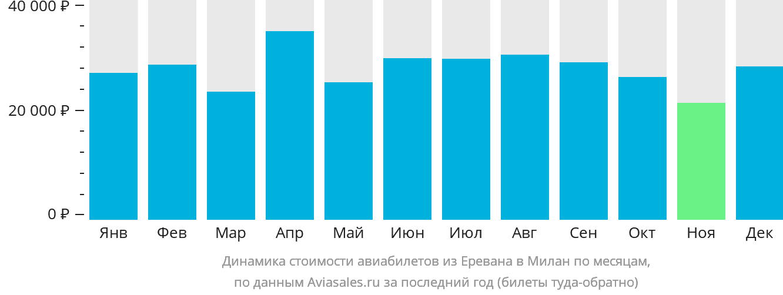 Динамика стоимости авиабилетов из Еревана в Милан по месяцам