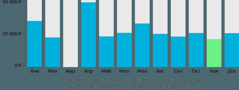 Динамика стоимости авиабилетов из Еревана на Мальту по месяцам