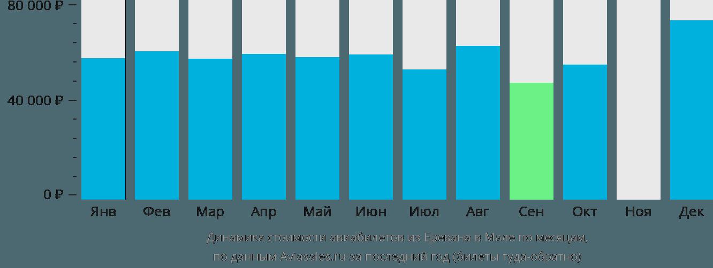 Динамика стоимости авиабилетов из Еревана в Мале по месяцам