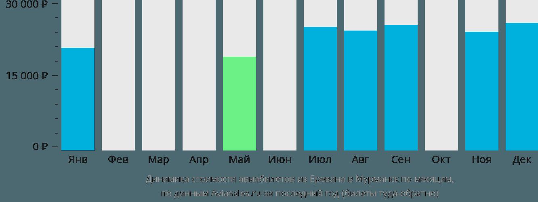 Динамика стоимости авиабилетов из Еревана в Мурманск по месяцам