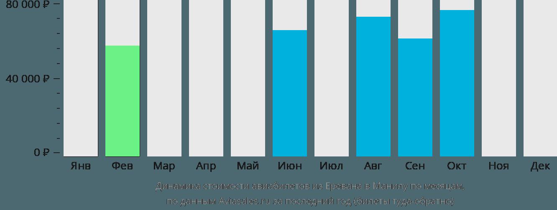 Динамика стоимости авиабилетов из Еревана в Манилу по месяцам
