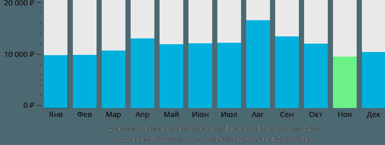 Динамика стоимости авиабилетов из Еревана в Москву по месяцам