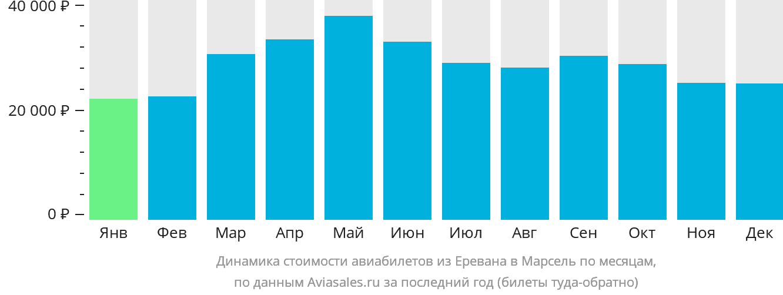 Динамика стоимости авиабилетов из Еревана в Марсель по месяцам