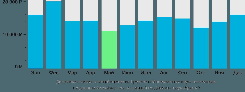 Динамика стоимости авиабилетов из Еревана в Минеральные воды по месяцам
