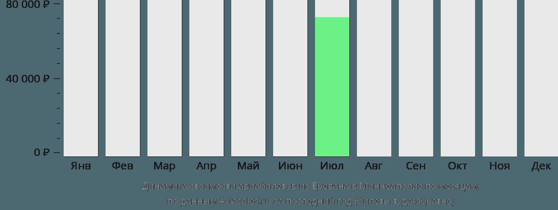 Динамика стоимости авиабилетов из Еревана в Миннеаполис по месяцам