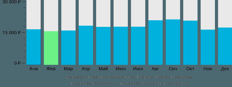 Динамика стоимости авиабилетов из Еревана в Минск по месяцам