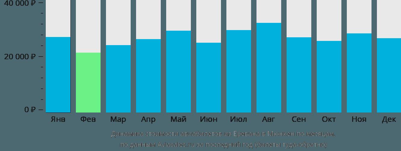 Динамика стоимости авиабилетов из Еревана в Мюнхен по месяцам