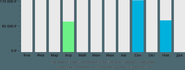 Динамика стоимости авиабилетов из Еревана в Мексику по месяцам
