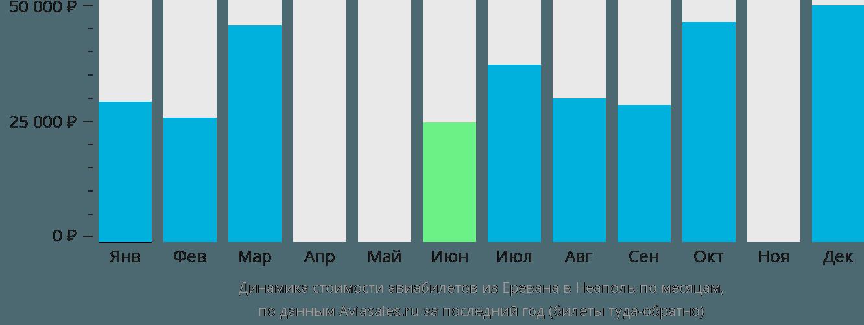 Динамика стоимости авиабилетов из Еревана в Неаполь по месяцам