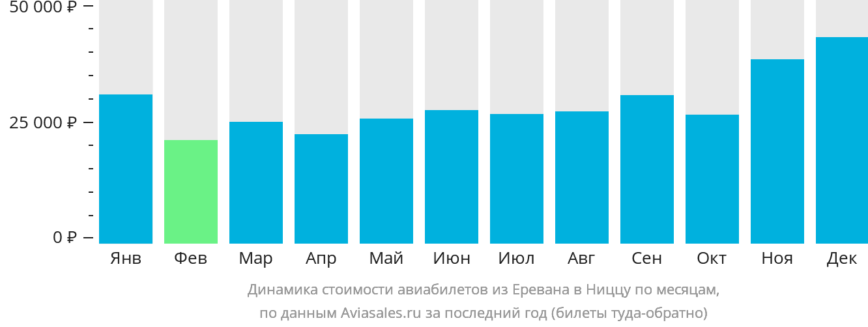 Динамика стоимости авиабилетов из Еревана в Ниццу по месяцам