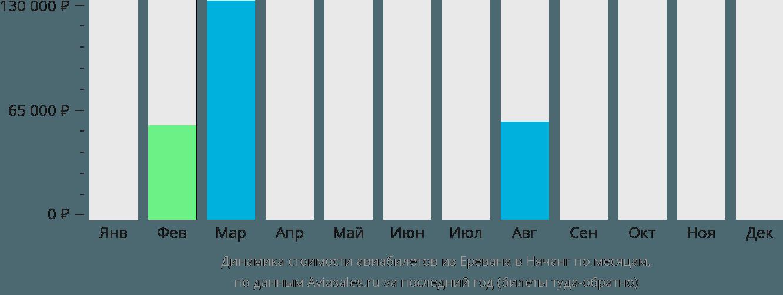 Динамика стоимости авиабилетов из Еревана в Нячанг по месяцам