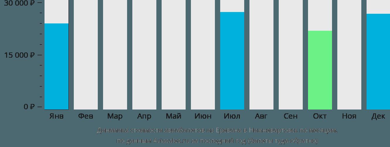 Динамика стоимости авиабилетов из Еревана в Нижневартовск по месяцам