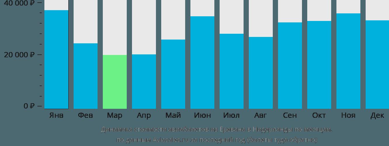 Динамика стоимости авиабилетов из Еревана в Нидерланды по месяцам