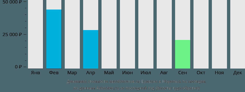 Динамика стоимости авиабилетов из Еревана в Норильск по месяцам