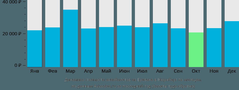 Динамика стоимости авиабилетов из Еревана в Нюрнберг по месяцам