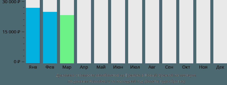 Динамика стоимости авиабилетов из Еревана в Новый Уренгой по месяцам