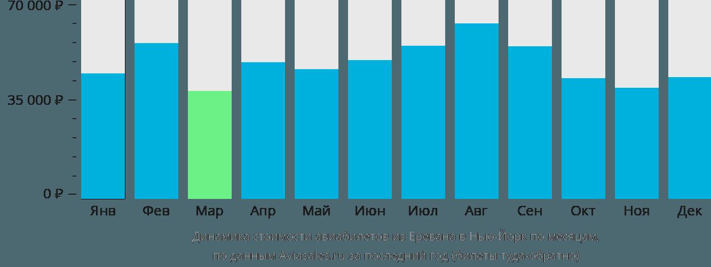 Динамика стоимости авиабилетов из Еревана в Нью-Йорк по месяцам