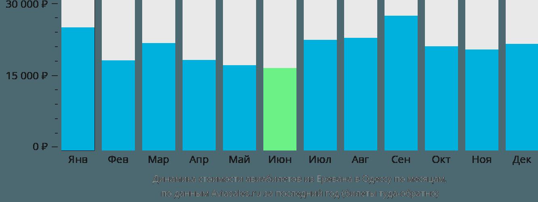 Динамика стоимости авиабилетов из Еревана в Одессу по месяцам