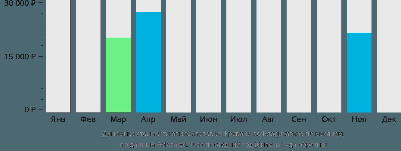 Динамика стоимости авиабилетов из Еревана во Владикавказ по месяцам