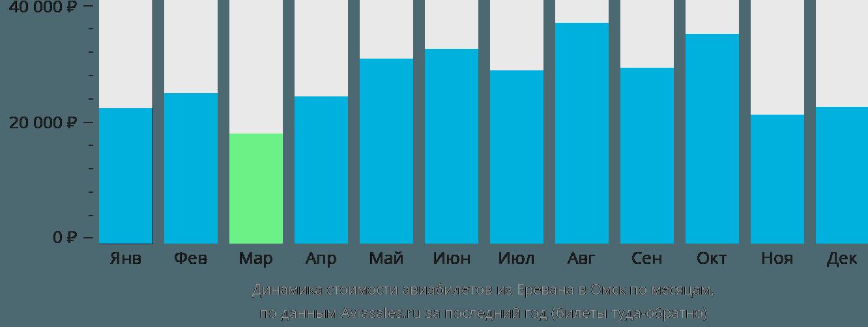 Динамика стоимости авиабилетов из Еревана в Омск по месяцам