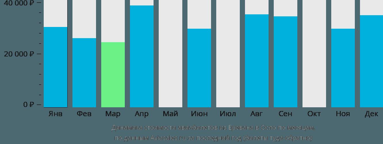 Динамика стоимости авиабилетов из Еревана в Осло по месяцам