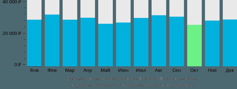 Динамика стоимости авиабилетов из Еревана в Париж по месяцам
