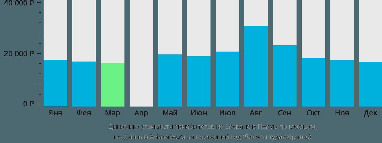 Динамика стоимости авиабилетов из Еревана в Пермь по месяцам