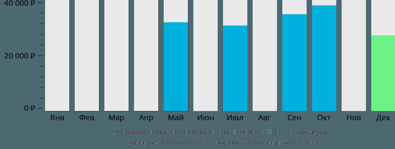 Динамика стоимости авиабилетов из Еревана в Пафос по месяцам