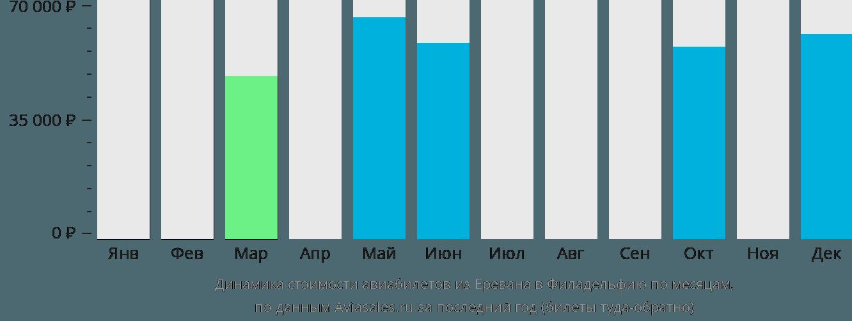 Динамика стоимости авиабилетов из Еревана в Филадельфию по месяцам