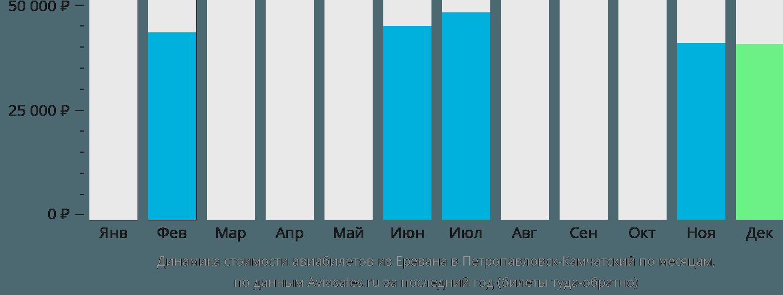 Динамика стоимости авиабилетов из Еревана в Петропавловск-Камчатский по месяцам